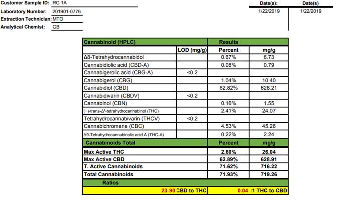 Cannabinoid report of Kats botanicals