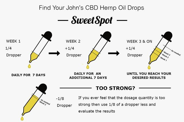 cbd oil sweet point